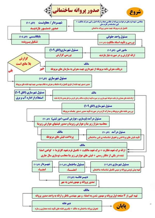 مراحل صدور پروانه ساختمان